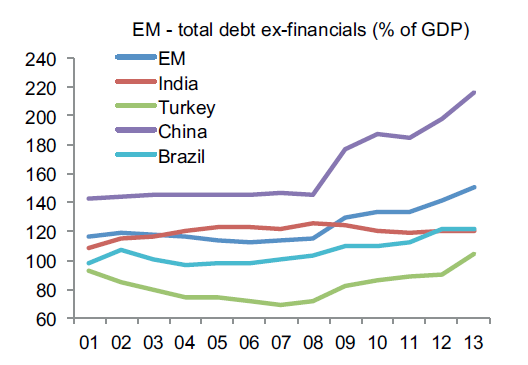 fig-2-EM-total-debt
