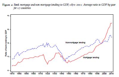 fig-3-bank-mortgage