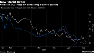 New World Order - Yields on CCC-rated EM bonds drop below 6%