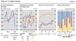 Risk on in debt markets