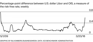 Graph difference of U.S. dollar Libor and OIS
