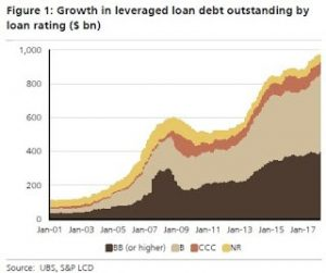 Chart of growth in leveraged load debt outstanding by rating