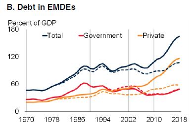 B. Debt in EMDE's